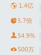 中国汽车市场飞速发展