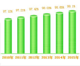 学校历年整体就业率统计
